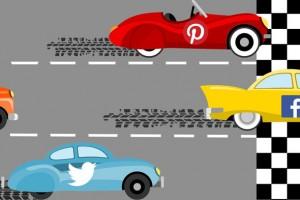 Yayıncılara en çok trafiği Twitter ve Pinterest'i geride bırakarak Facebook sağlıyor