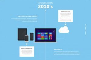 bilgisayarların görsel tarihi infografiği