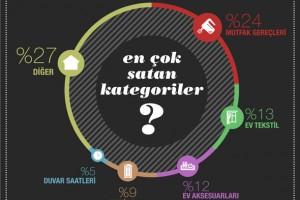 Türkiye'nin online ev alışveriş analizi infografiği_