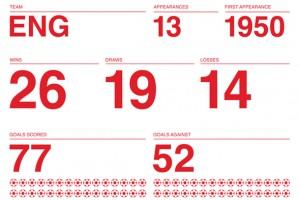 Dünya Kupası'nın 84 yıllık tarihi tipografik posterlerle özetlendi