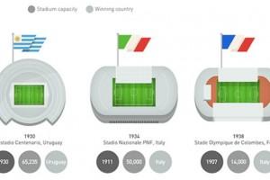 Dünya Kupası'nda ev sahipliği yapan stadyumların görsel tarihi