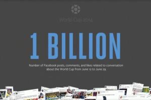 Dünya Kupası, Facebook tarihinde en popüler etkinlik oldu