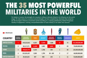 Dünyanın en güçlü 35 ordusu bu infografikte