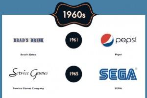 Son 100 yılda ünlü markaların rebranding süreçlerii