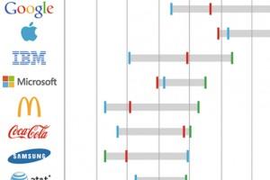 Apple, Google, Samsung ve diğer büyük markaların marka değeri