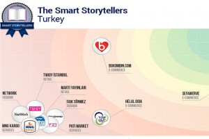 Socialbakers'den yeni bir özellik Smart Storytellers