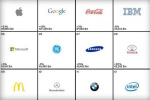 Apple, Küresel Markalar raporunda ilk sırada