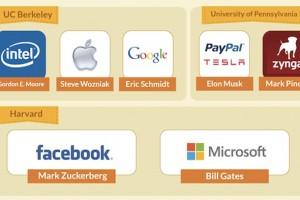 Başarılı startup şirketlerinin kurucuları nerede okudu