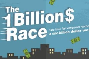 Instagram, Nike ve diğer şirketler, ilk bir milyar dolarlarını ne kadar zamanda kazandı