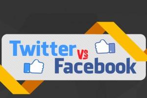 Twitter, Facebook ile karşı karşıya geldi