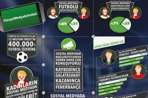 HTC, Türk futbol tutkunlarının sosyal medyadaki nabzını tuttu_