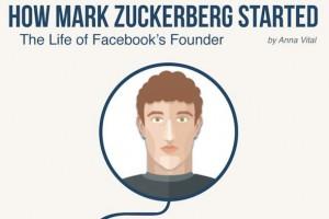 Mark Zuckerberg nasıl başladı