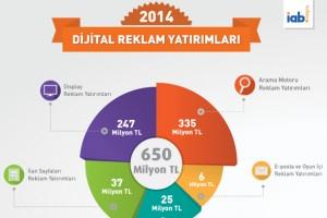 Mobil reklam yatırımları 2014'ün ilk yarısında 25 milyon TL'ye ulaştı