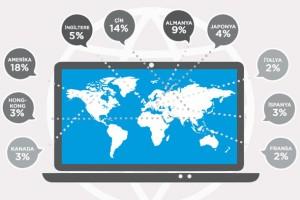 PayPal Türkiye'nin sınır ötesi online alışveriş haritasını paylaştı