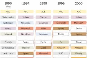 1996'dan 2013'e popüler internet siteleri, internetin geçirdiği evrimi gösteriyor