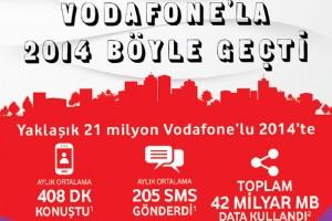 Vodafone Türkiye - Dijital Dönüşüm Hareketi