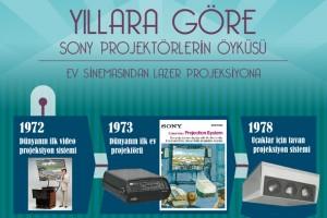 Yıllara göre Sony projektörlerin öyküsü_
