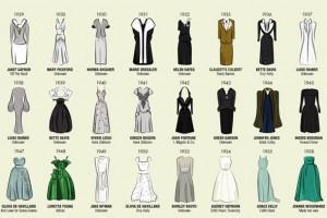 1929 yılından bu yana ödüllü aktrislerin kıyafetleri bu infografikte