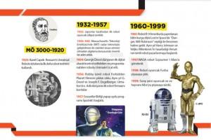 Robot teknolojilerinin tarihteki yolculuğu