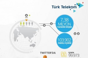 turktelekom infografik
