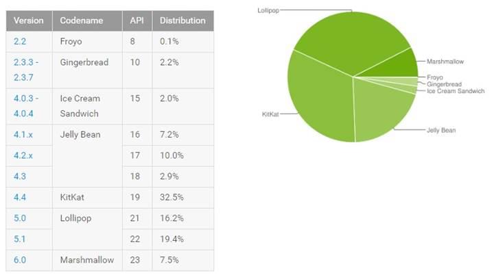 Android kullanım oranlarında zirve kimin?