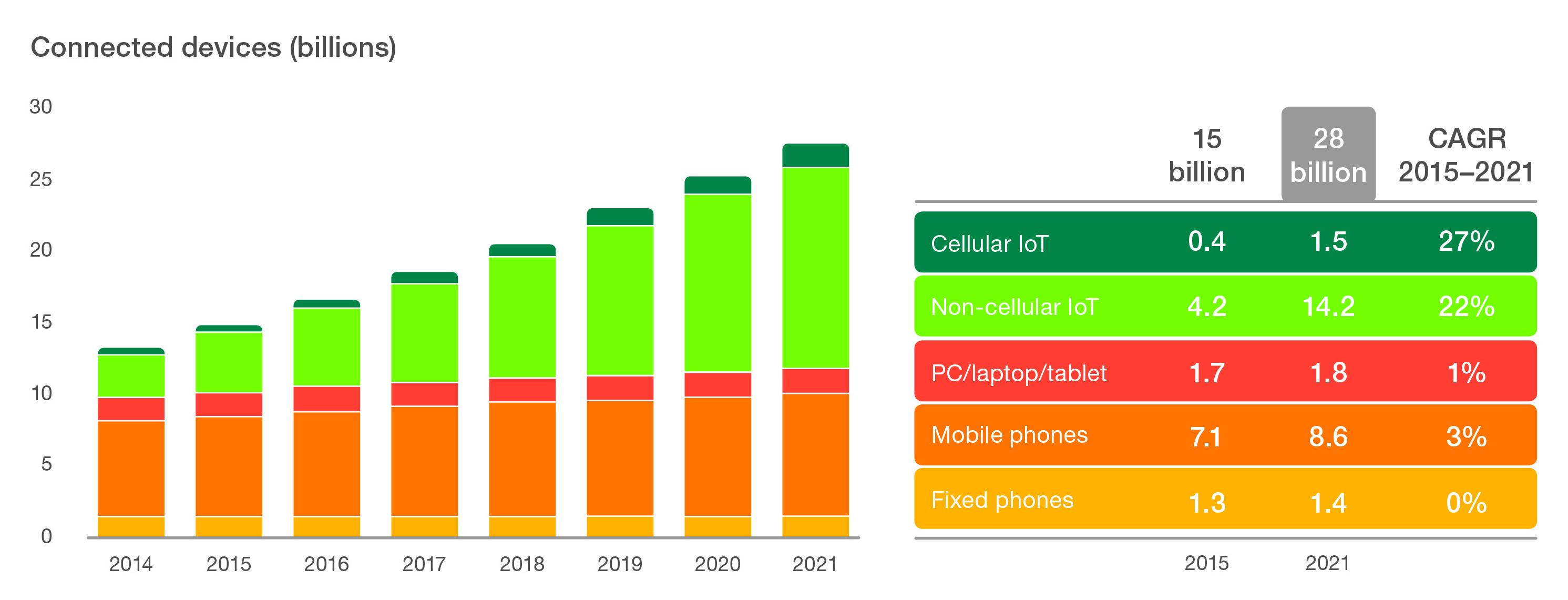 Nesnelerin İnterneti, 2018'e kadar cep telefonlarını sollayacak