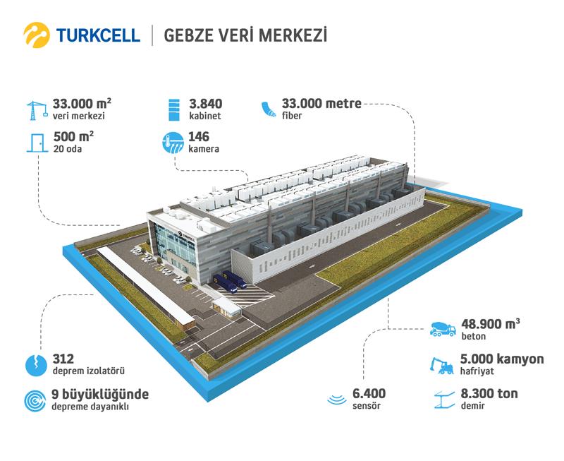 Turkcell Gebze Veri Merkezi