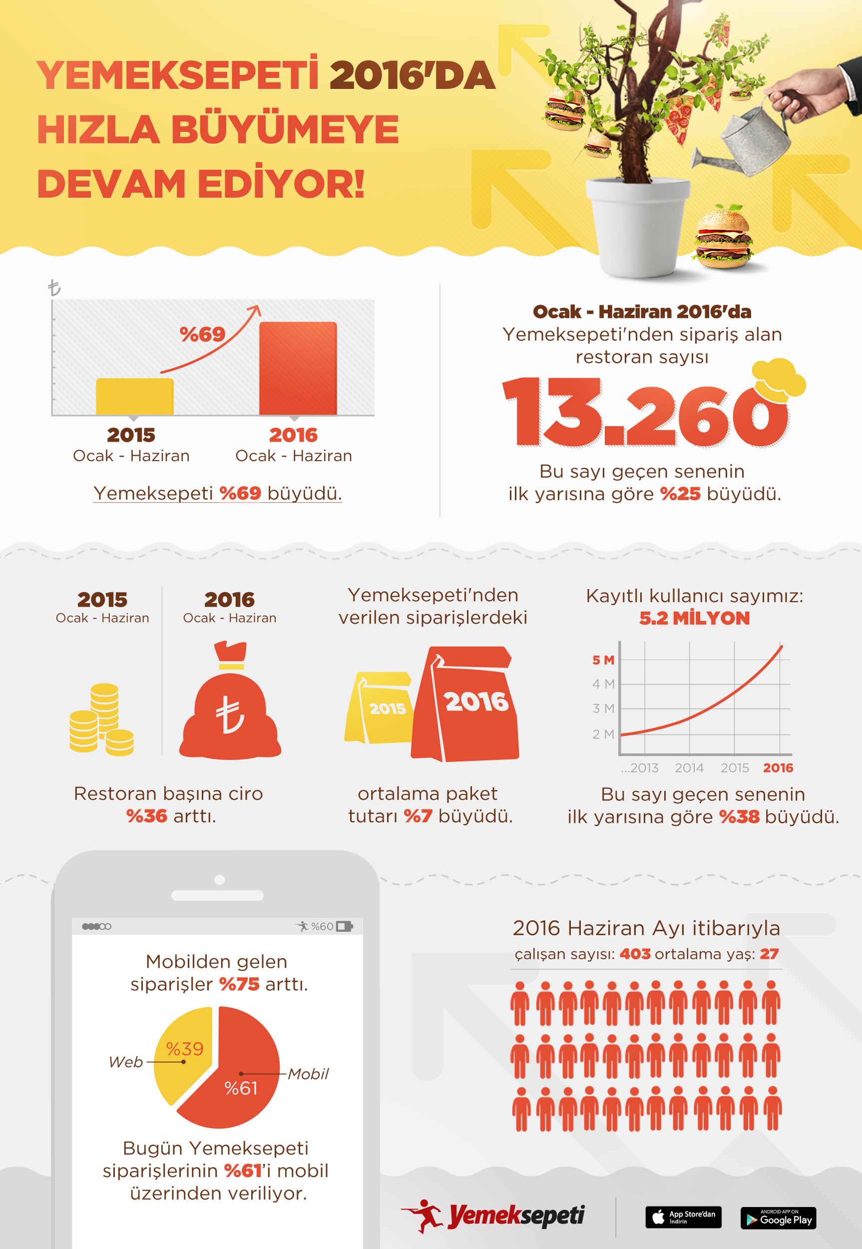 Yemeksepeti_BuyumeRakamlari_infografik