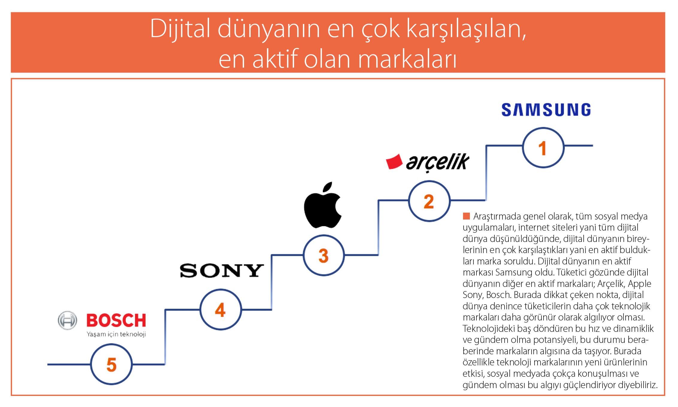 dijital marka
