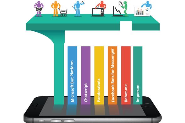 Geliştiriciler için en iyi Chatbot platformları