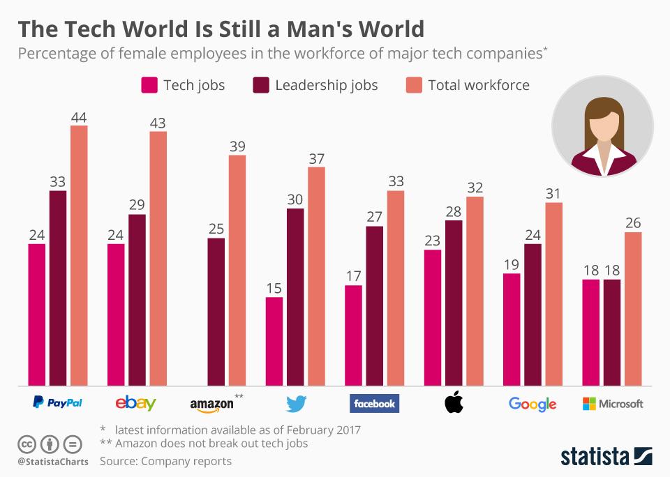 Teknoloji hala erkeklerin dunyasi