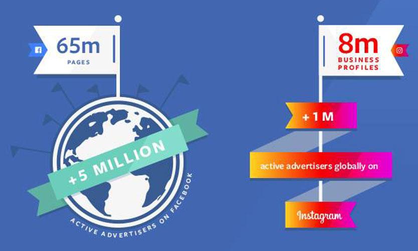 Facebook'tan küçük ölçekli işletmelere destek olan mobil çözümler