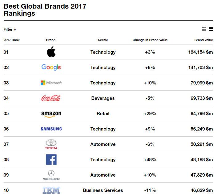 Interbrand yılın en değerli markalarını seçti