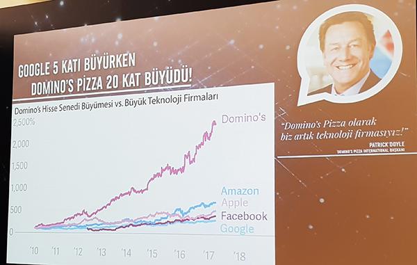 Dominos Pizza Inovasyon Yatırımlarına Devam Ediyor Digital Age