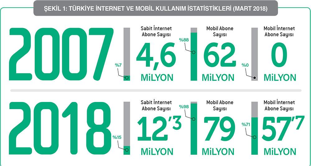 Türkiye dijital bir dönüşüme hazır mı?