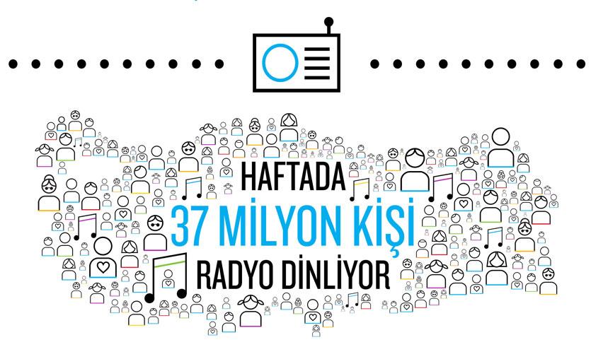 Türkiye'de haftada 37 milyon kişi radyo dinliyor