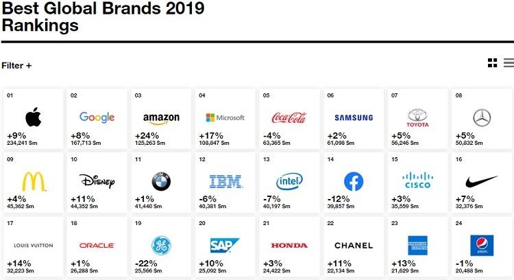 2019'un en iyi markaları belli oldu